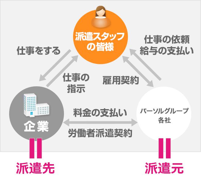 綜合 キャリア オプション マイ ページ